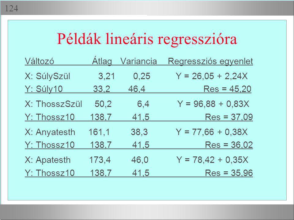  Példák lineáris regresszióra Változó Átlag Variancia Regressziós egyenlet X: SúlySzül 3,21 0,25 Y = 26,05 + 2,24X Y: Súly10 33,2 46,4 Res = 45,20