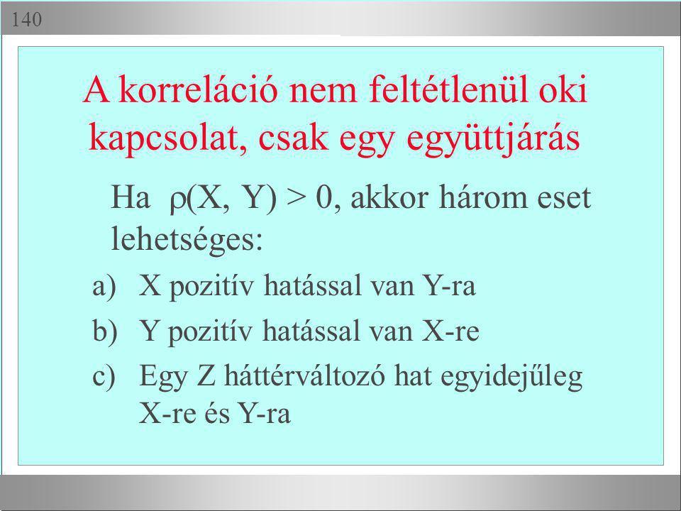  A korreláció nem feltétlenül oki kapcsolat, csak egy együttjárás Ha  (X, Y) > 0, akkor három eset lehetséges: a)X pozitív hatással van Y-ra b)Y p