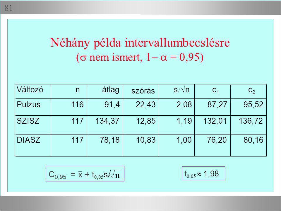  Néhány példa intervallumbecslésre (  nem ismert,  = 0,95) C 0,95 = x ± t  s  t   1,98 Változónátlag szórás s  nc1c1 c2c2 Pulzu