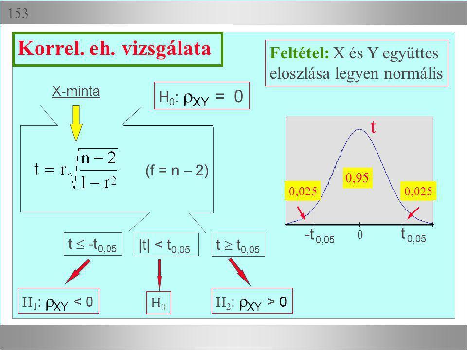  X-minta H 1 :  XY < 0 H0H0 H 2 :  XY > 0 Feltétel: X és Y együttes eloszlása legyen normális t  -t 0,05 t  t 0,05 |t| < t 0,05 Korrel. eh. viz