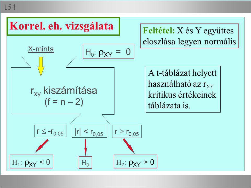  X-minta H 1 :  XY < 0 H0H0 H 2 :  XY > 0 Feltétel: X és Y együttes eloszlása legyen normális r  -r 0,05 r  r 0,05 |r| < r 0,05 Korrel. eh. viz