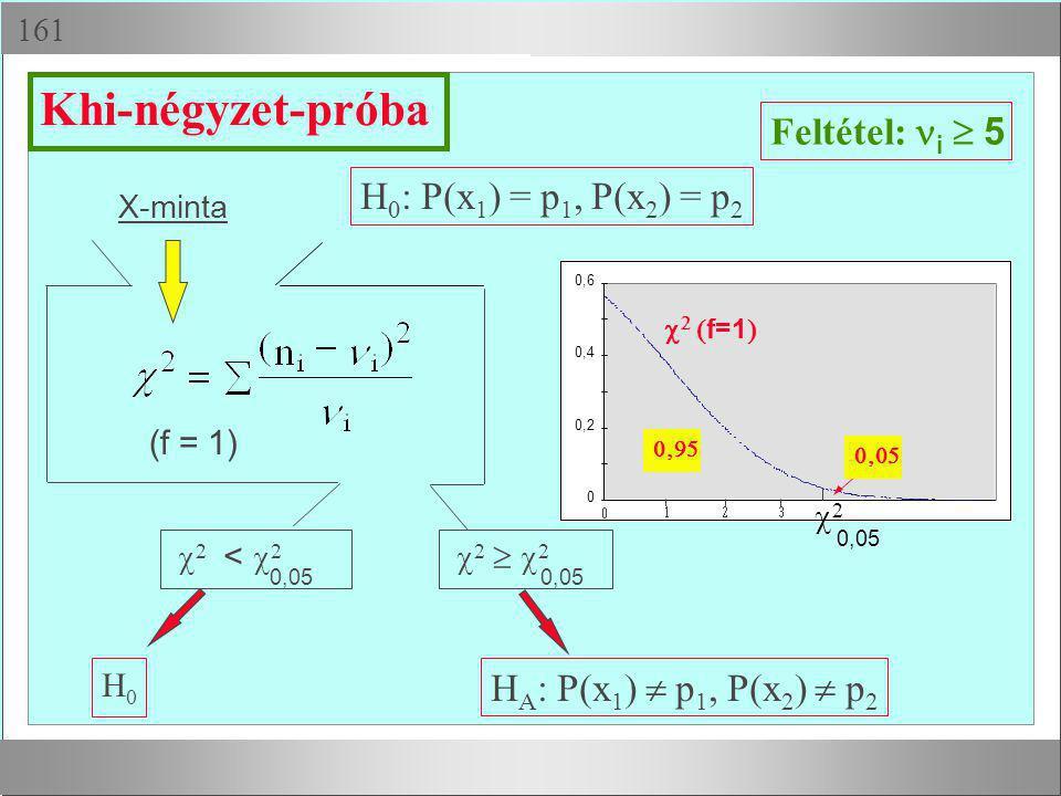  X-minta H0H0 H A : P(x 1 )  p 1, P(x 2 )  p 2 Feltétel: i  5  2 <  2 Khi-négyzet-próba H 0 : P(x 1 ) = p 1, P(x 2 ) = p 2 (f = 1)  2   2