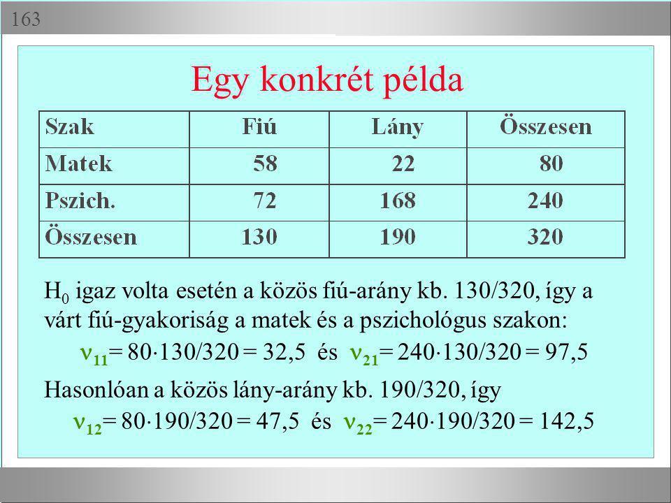  Egy konkrét példa H 0 igaz volta esetén a közös fiú-arány kb. 130/320, így a várt fiú-gyakoriság a matek és a pszichológus szakon: 11 = 80  130/3