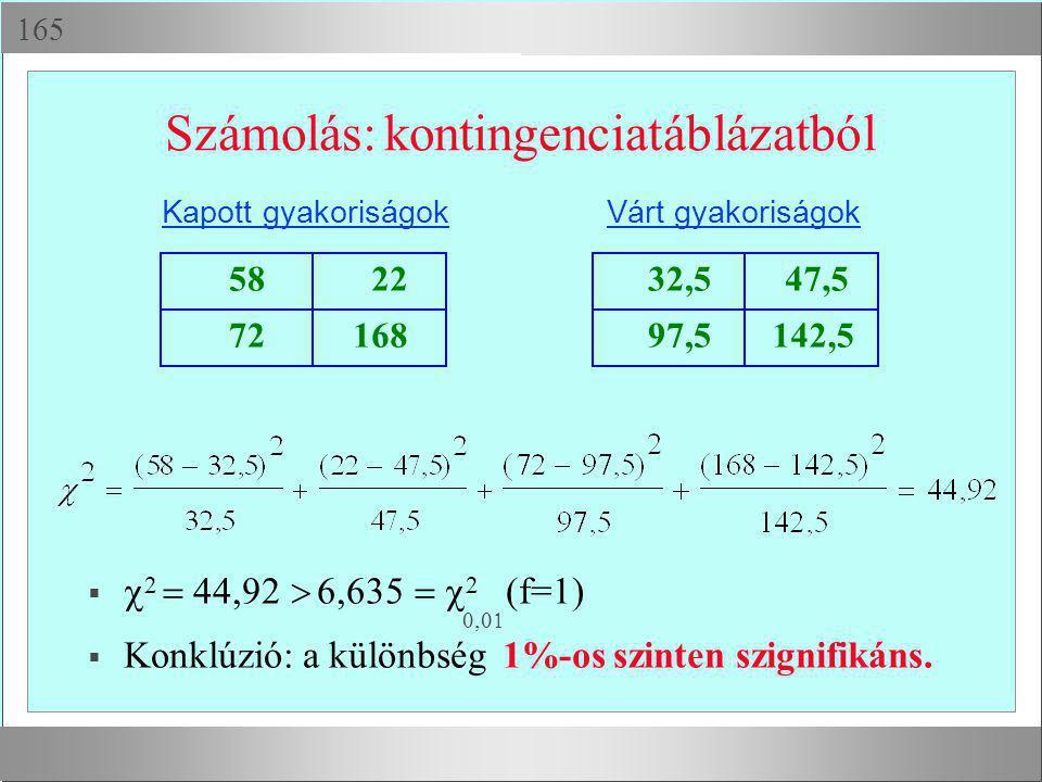  Számolás: kontingenciatáblázatból 58 22 72168 Kapott gyakoriságok 32,5 47,5 97,5142,5 Várt gyakoriságok   2  44,92  6,635  2 (f=1)  Ko