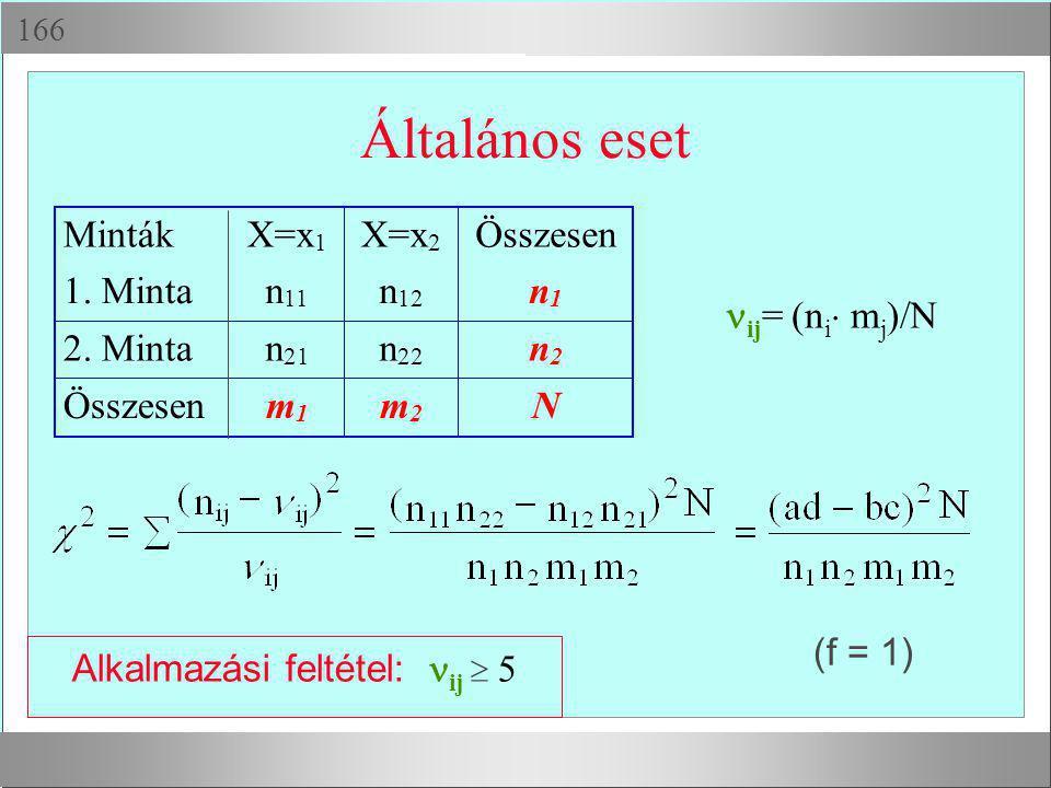 Általános eset MintákX=x 1 2 Összesen 1. Mintan 11 n 12 n 1 2. Mintan 21 n 22 n 2 Összesenm 1 m 2 N ij = (n i  m j )/N Alkalmazási feltétel: ij