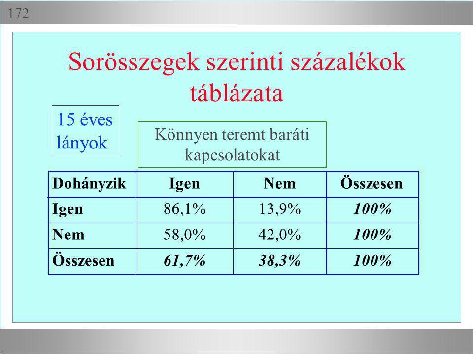  Sorösszegek szerinti százalékok táblázata DohányzikIgenNemÖsszesen Igen86,1%13,9%100% Nem58,0%42,0%100% Összesen61,7%38,3%100% Könnyen teremt bará