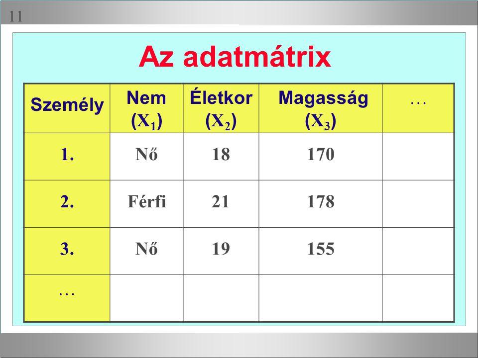  Az adatmátrix Személy Nem ( X 1 ) Életkor ( X 2 ) Magasság ( X 3 ) … 1.Nő18170 2.Férfi21178 3.Nő19155 …