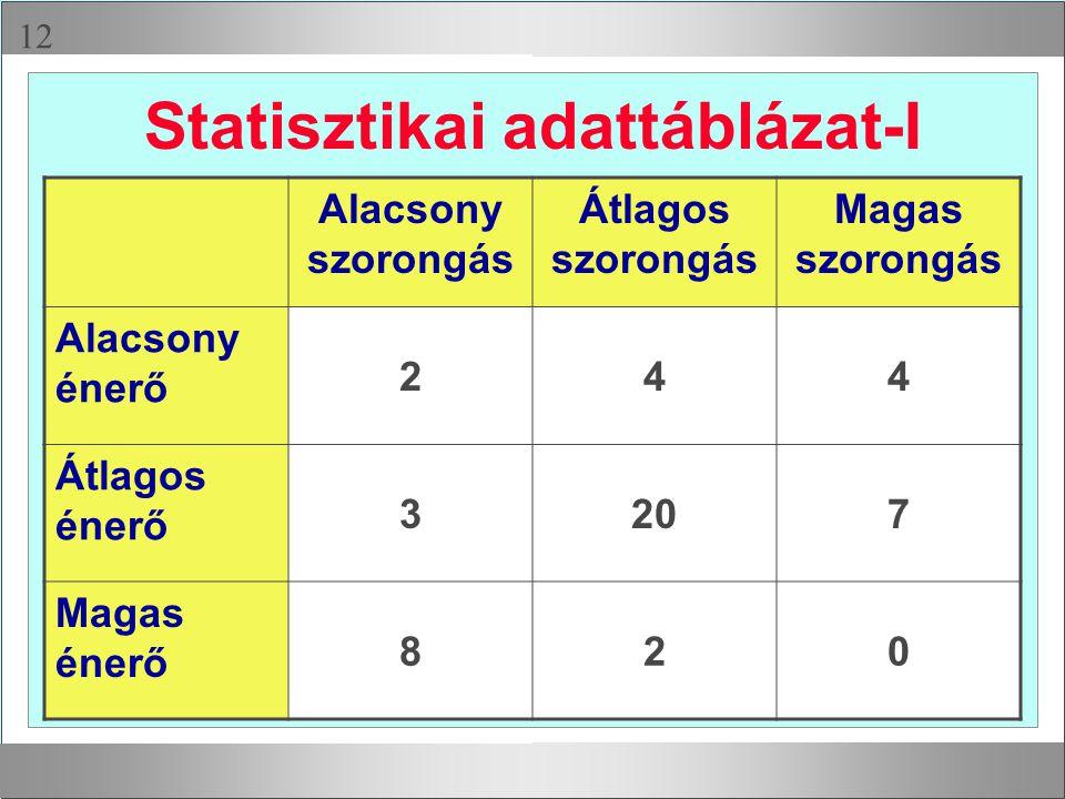  Statisztikai adattáblázat-I Alacsony szorongás Átlagos szorongás Magas szorongás Alacsony énerő 244 Átlagos énerő 3207 Magas énerő 820