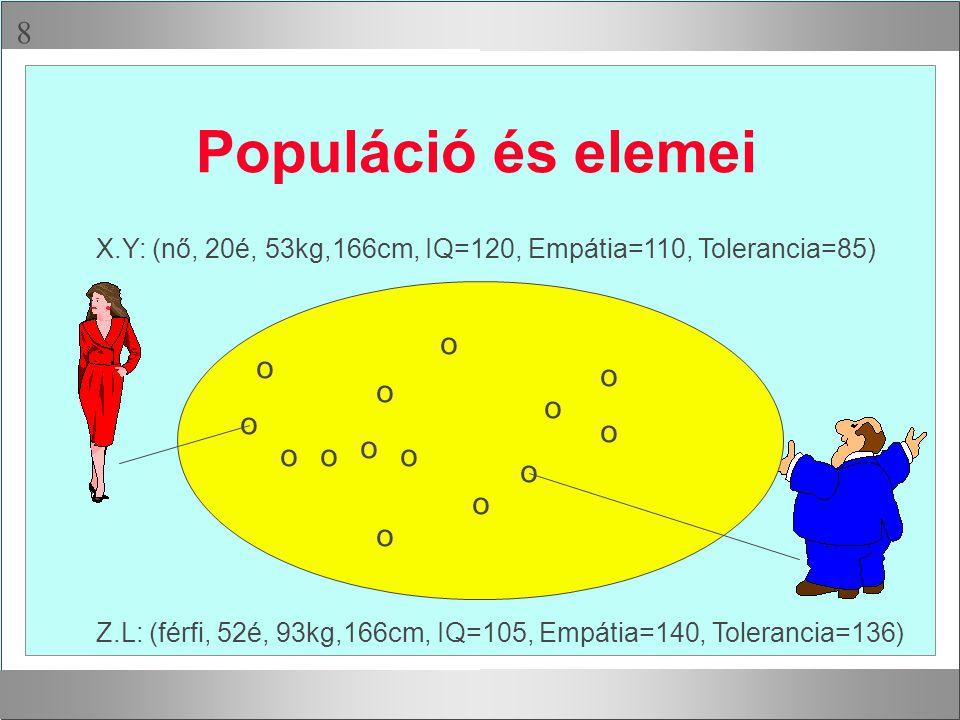  Populáció és elemei o o o o o o o o o o o o o o X.Y: (nő, 20é, 53kg,166cm, IQ=120, Empátia=110, Tolerancia=85) Z.L: (férfi, 52é, 93kg,166cm, IQ=105,