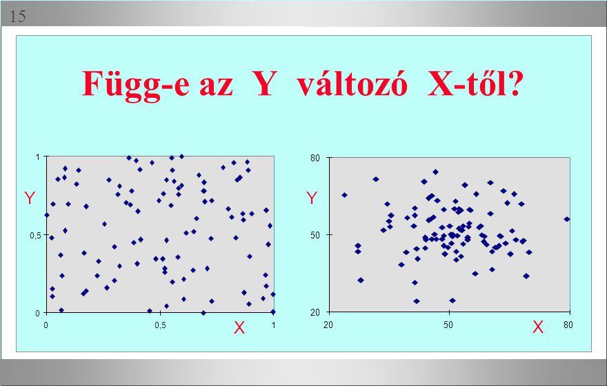  Függ-e az Y változó X-től? 20 50 80 205080 0 0,5 1 0 1 YY X X