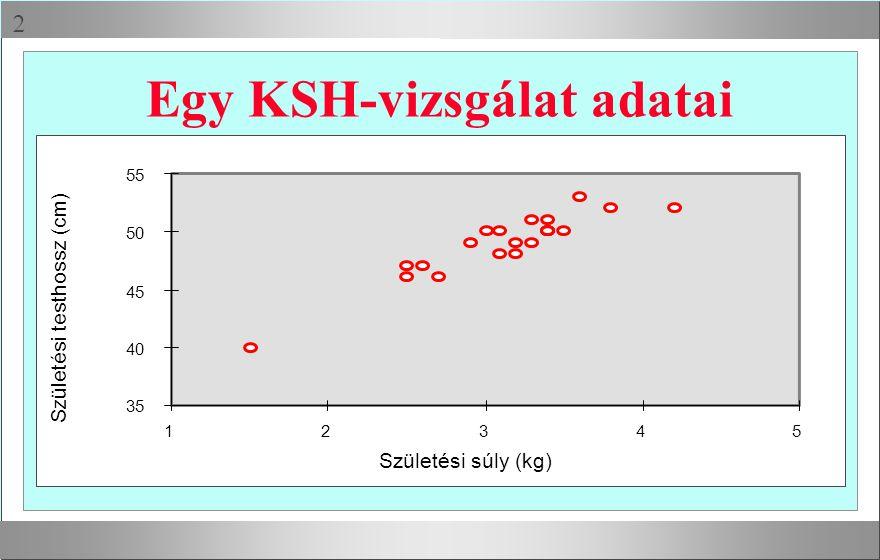  Egy KSH-vizsgálat adatai 35 40 45 50 55 12345 Születési súly (kg) Születési testhossz (cm)