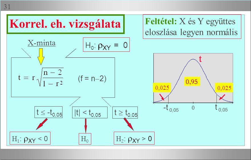  X-minta H 1 :  XY < 0 H0H0 H 2 :  XY > 0 Feltétel: X és Y együttes eloszlása legyen normális t  -t 0,05 t  t 0,05 |t| < t 0,05 Korrel.