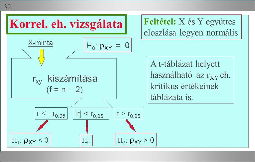  X-minta H 1 :  XY < 0 H0H0 H 2 :  XY > 0 Feltétel: X és Y együttes eloszlása legyen normális r   r 0,05 r  r 0,05 |r| < r 0,05 Korrel.