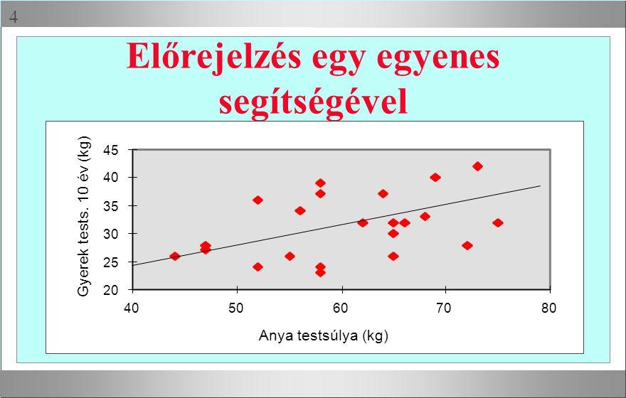  Előrejelzés egy egyenes segítségével 20 25 30 35 40 45 4050607080 Anya testsúlya (kg) Gyerek tests.