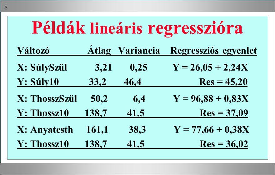  Példák lineáris regresszióra Változó Átlag Variancia Regressziós egyenlet X: SúlySzül 3,21 0,25 Y = 26,05 + 2,24X Y: Súly10 33,2 46,4 Res = 45,20 X: ThosszSzül 50,2 6,4 Y = 96,88 + 0,83X Y: Thossz10 138,7 41,5 Res = 37,09 X: Anyatesth 161,1 38,3 Y = 77,66 + 0,38X Y: Thossz10 138,7 41,5 Res = 36,02