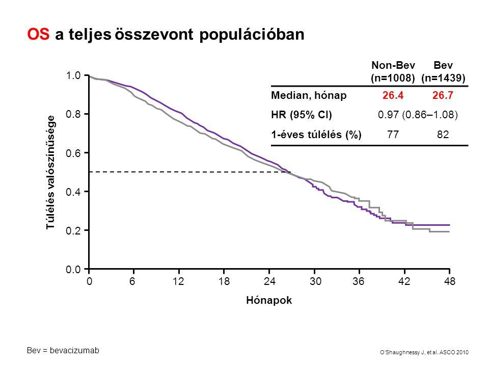 OS a teljes összevont populációban Hónapok 0 6 12 18 24 30 36 42 48 1.0 0.8 0.6 0.4 0.2 0.0 Túlélés valószínűsége Non-Bev (n=1008) Bev (n=1439) Median