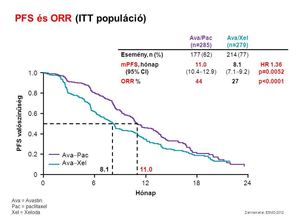 PFS és ORR (ITT populáció) 06121824 PFS valószínűség Ava ‒ Pac Ava ‒ Xel 1.0 0.8 0.6 0.4 0.2 0 Hónap 8.111.0 Ava/Pac (n=285) Ava/Xel (n=279) Esemény,