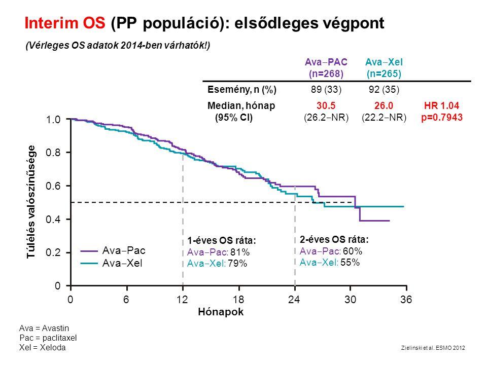 Interim OS (PP populáció): elsődleges végpont Ava ‒ PAC (n=268) Ava ‒ Xel (n=265) Esemény, n (%)89 (33)92 (35) Median, hónap (95% CI) 30.5 (26.2 ‒ NR)