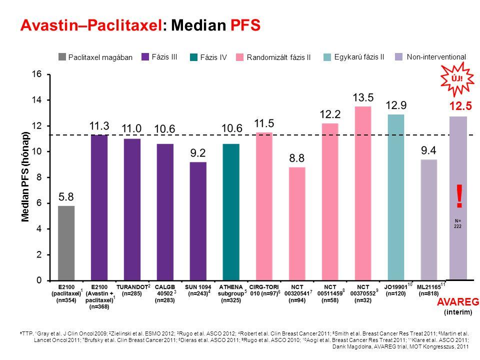 Avastin–Paclitaxel: Median PFS Median PFS (hónap) a TTP. 1 Gray et al. J Clin Oncol 2009; 2 Zielinski et al. ESMO 2012; 3 Rugo et al. ASCO 2012; 4 Rob