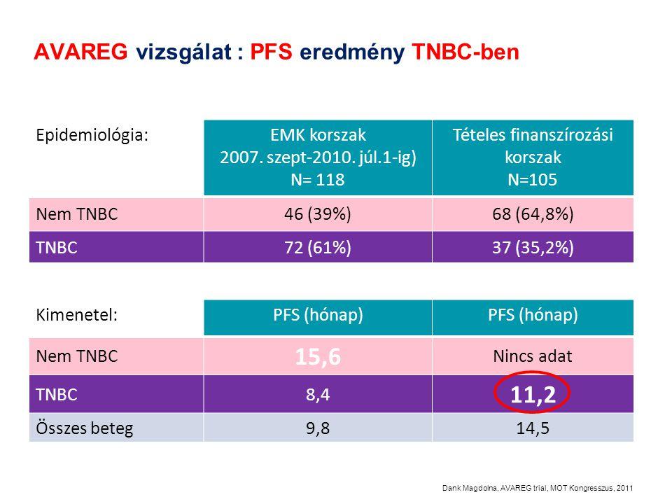 Kimenetel:PFS (hónap) Nem TNBC 15,6 Nincs adat TNBC8,4 11,2 Összes beteg9,814,5 AVAREG vizsgálat : PFS eredmény TNBC-ben Epidemiológia:EMK korszak 200