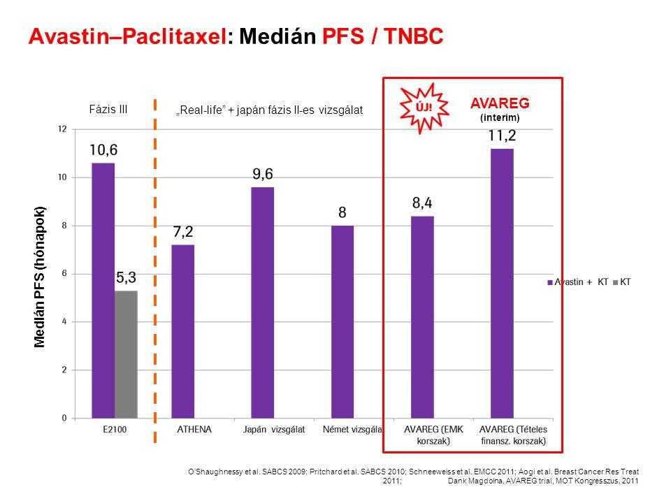 Avastin–Paclitaxel: Medián PFS / TNBC O'Shaughnessy et al. SABCS 2009; Pritchard et al. SABCS 2010; Schneeweiss et al. EMCC 2011; Aogi et al. Breast C