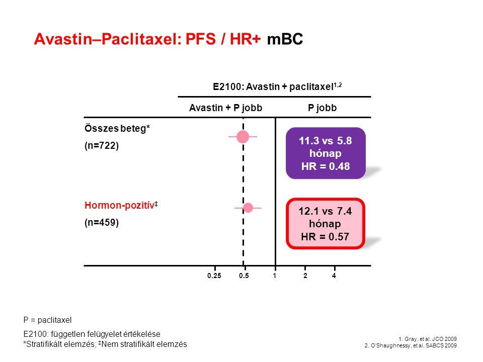 Avastin–Paclitaxel: PFS / HR+ mBC E2100: Avastin + paclitaxel 1,2 0.250.5124 Avastin + P jobbP jobb Összes beteg* (n=722) 11.3 vs 5.8 hónap HR = 0.48