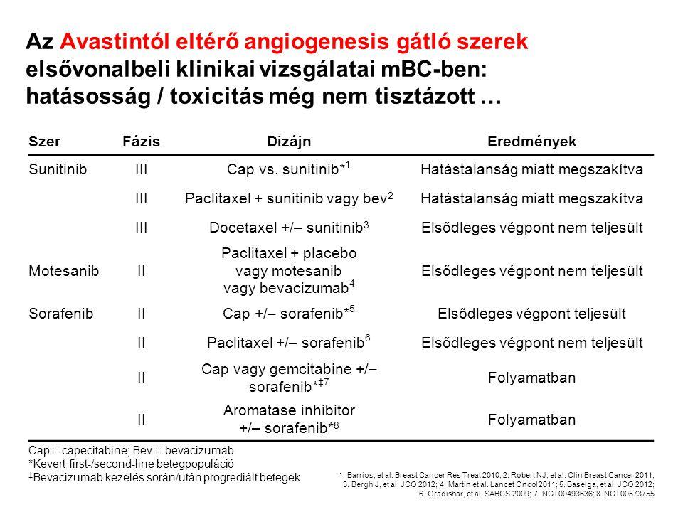 Az Avastintól eltérő angiogenesis gátló szerek elsővonalbeli klinikai vizsgálatai mBC-ben: hatásosság / toxicitás még nem tisztázott … SzerFázisDizájn