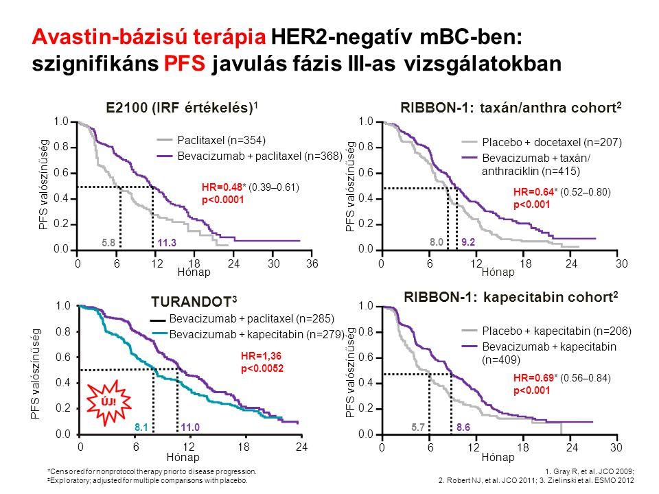 Avastin-bázisú terápia HER2-negatív mBC-ben: meta-analízis Opcionális second-line kemó + Bev ( AVADO-ban és RIBBON-1-ben ) Kemó magában Kemó + Bev PD RANDOMIZÁCIÓ Még nem kezelt mBC RIBBON-1 Kapecitabin, taxán vagy anthraciklin AVADO Docetaxel E2100 Paclitaxel O'Shaughnessy J, et al.