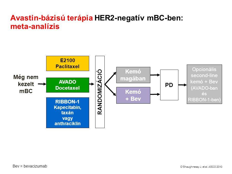 Avastin-bázisú terápia HER2-negatív mBC-ben: meta-analízis Opcionális second-line kemó + Bev ( AVADO-ban és RIBBON-1-ben ) Kemó magában Kemó + Bev PD
