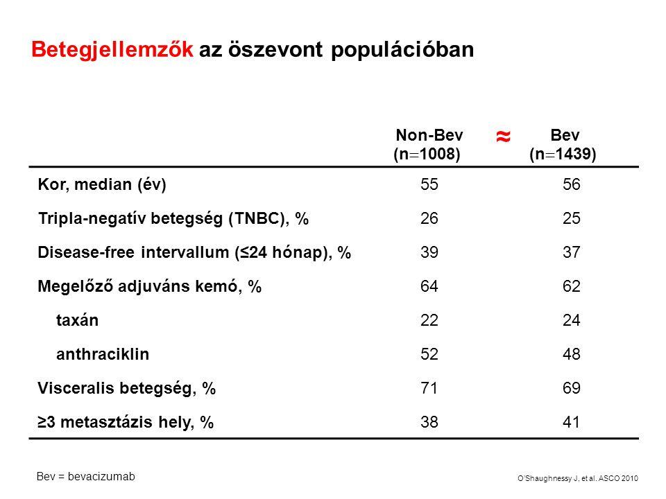 Betegjellemzők az öszevont populációban Non-Bev (n  1008) Bev (n  1439) Kor, median (év)5556 Tripla-negatív betegség (TNBC), %2625 Disease-free inte