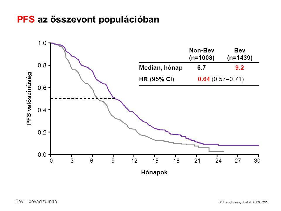 PFS az összevont populációban Hónapok 0 3 6 9 12 15 18 21 24 27 30 1.0 0.8 0.6 0.4 0.2 0.0 PFS valószínűség Non-Bev (n=1008) Bev (n=1439) Median, hóna