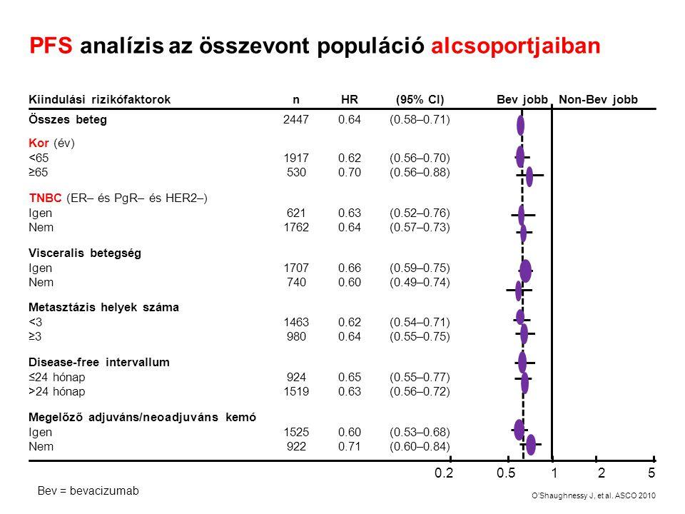 PFS analízis az összevont populáció alcsoportjaiban Kiindulási rizikófaktoroknHR(95% CI)Bev jobb Non-Bev jobb Összes beteg24470.64(0.58–0.71) Kor (év)