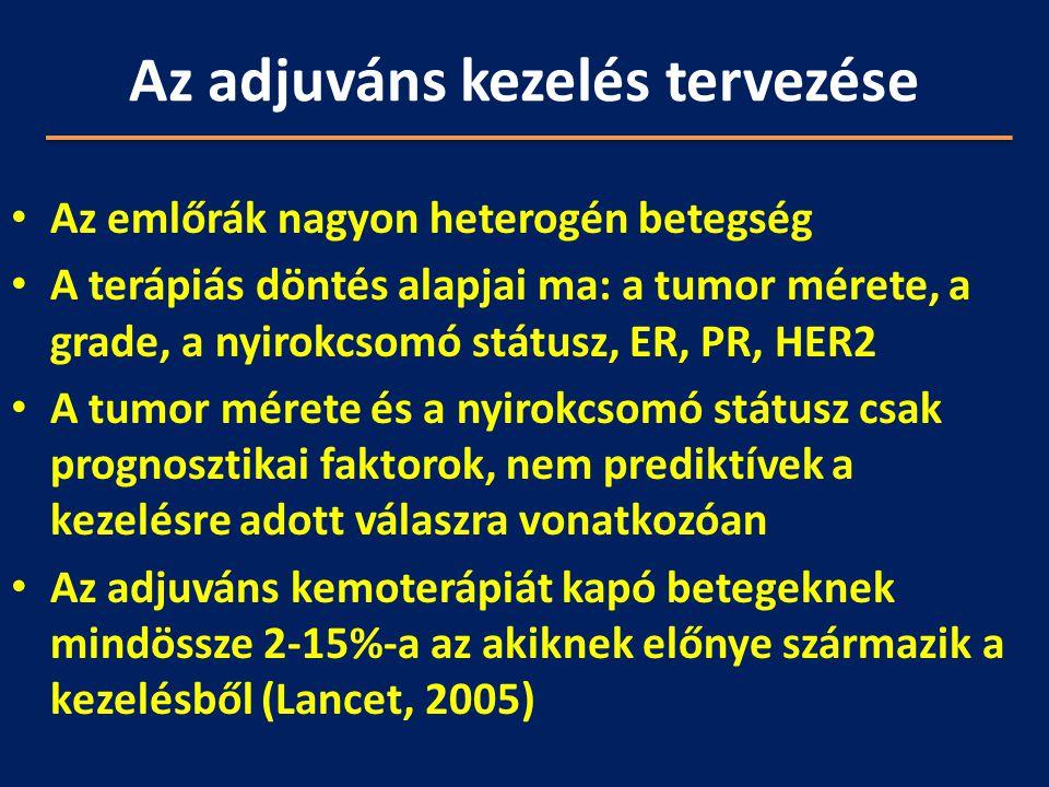 Az adjuváns kezelés tervezése Az emlőrák nagyon heterogén betegség A terápiás döntés alapjai ma: a tumor mérete, a grade, a nyirokcsomó státusz, ER, P