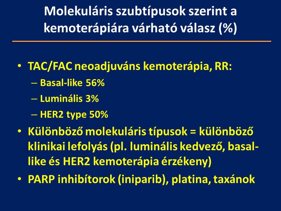 TAC/FAC neoadjuváns kemoterápia, RR: – Basal-like 56% – Luminális 3% – HER2 type 50% Különböző molekuláris típusok = különböző klinikai lefolyás (pl.