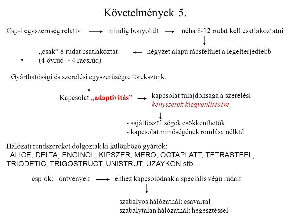"""Követelmények 5. Csp-i egyszerűség relatívmindig bonyolultnéha 8-12 rudat kell csatlakoztatni négyzet alapú rácsfelület a legelterjedtebb""""csak"""" 8 ruda"""
