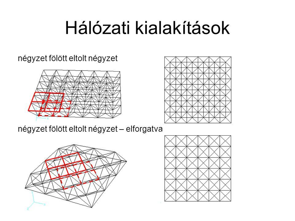 Hálózati kialakítások négyzet, alsó öv elforgatva négyzet, felső öv elforgatva