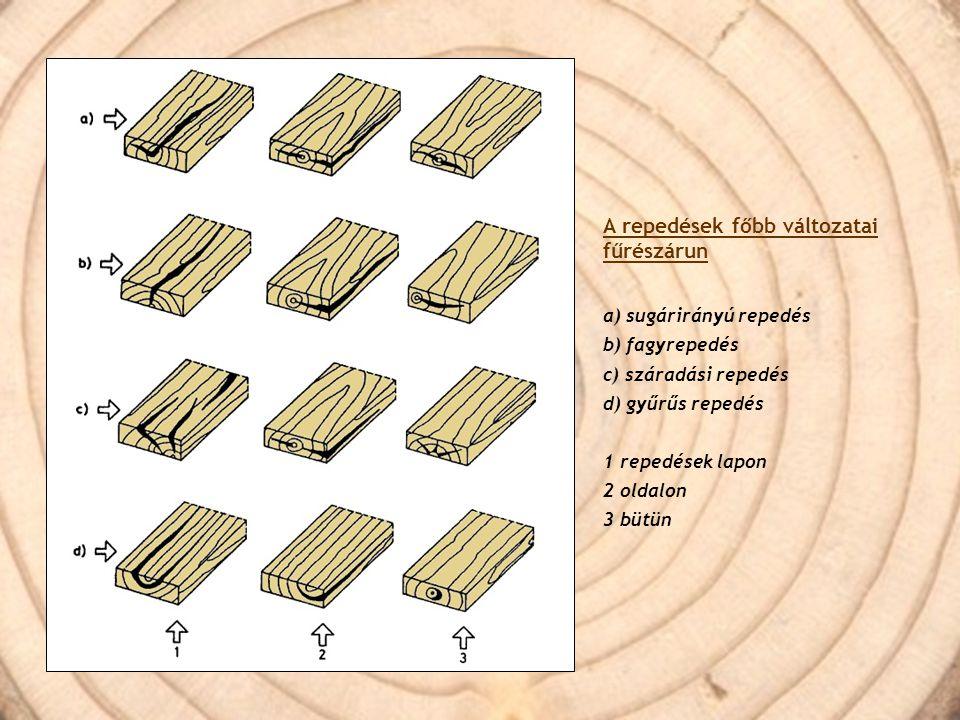 A repedések főbb változatai fűrészárun a) sugárirányú repedés b) fagyrepedés c) száradási repedés d) gyűrűs repedés 1 repedések lapon 2 oldalon 3 bütü