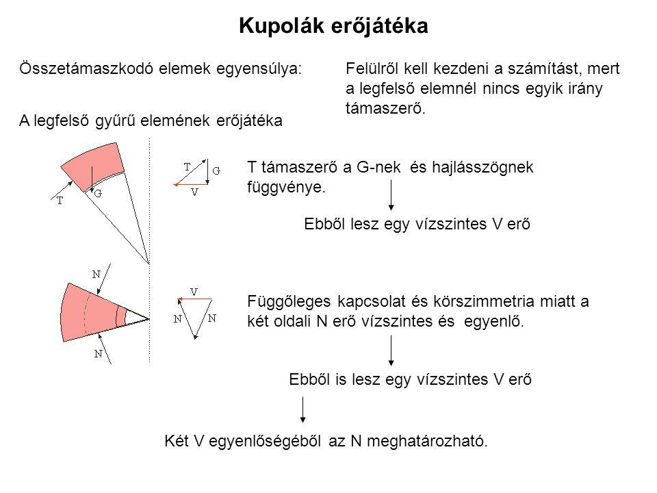 Kupolák erőjátéka Összetámaszkodó elemek egyensúlya: A legfelső gyűrű elemének erőjátéka Felülről kell kezdeni a számítást, mert a legfelső elemnél nincs egyik irány támaszerő.