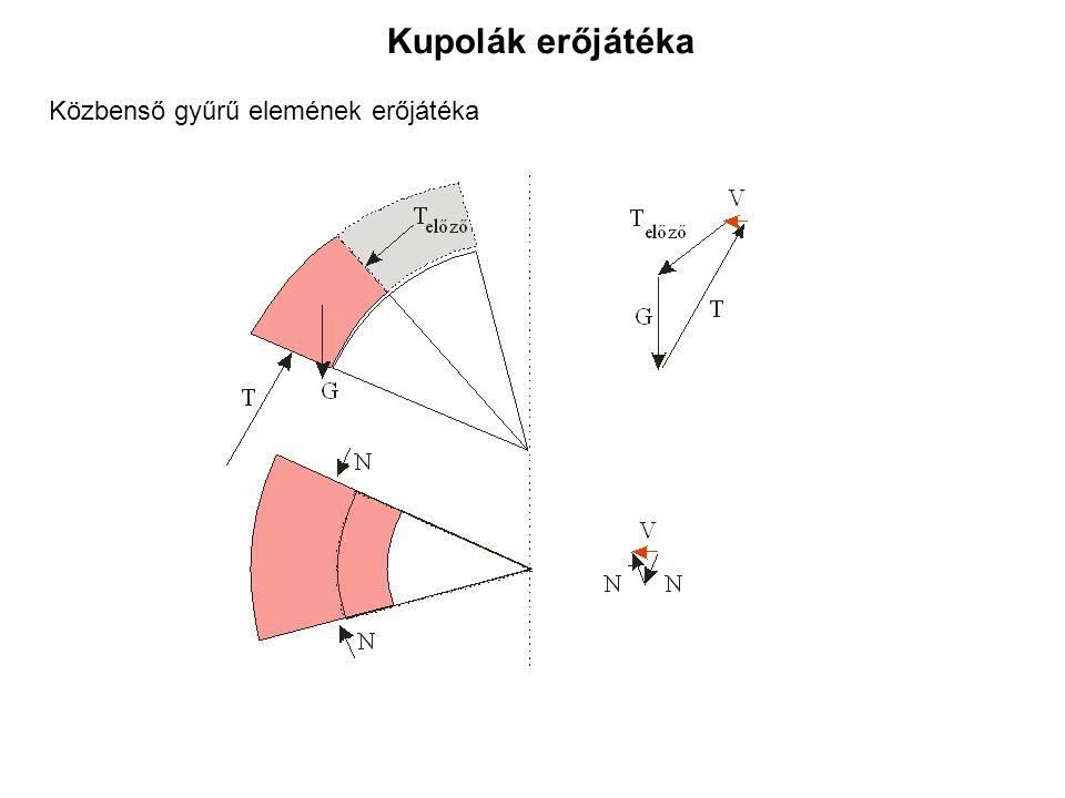 Közbenső gyűrű elemének erőjátéka Kupolák erőjátéka