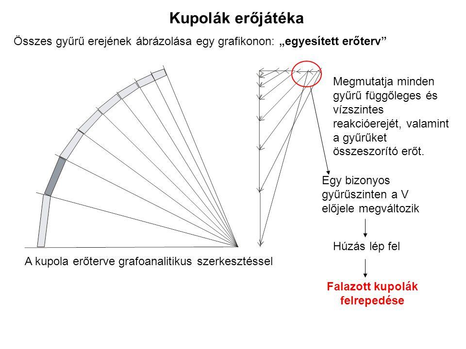 """A kupola erőterve grafoanalitikus szerkesztéssel Összes gyűrű erejének ábrázolása egy grafikonon: """"egyesített erőterv Megmutatja minden gyűrű függőleges és vízszintes reakcióerejét, valamint a gyűrűket összeszorító erőt."""