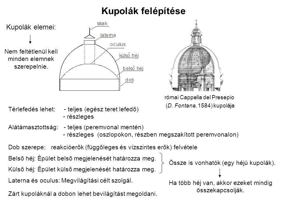 Kupolák felépítése Kupolák elemei: Nem feltétlenül kell minden elemnek szerepelnie.