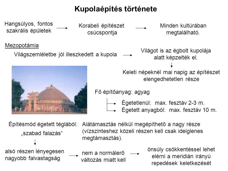 Római birodalom Kupolaépítés története Görög építészetben nem jelenik meg Európába Nagy Sándor keleti hódításai után jelenik meg Európai vallási meggyőződéssel együtt virágzó kupolaépítés Pantheon, Róma (Kr.