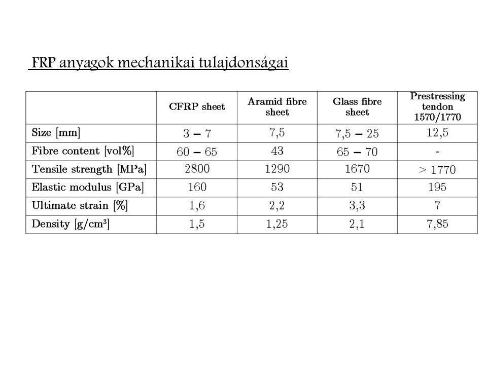 FRP anyagok mechanikai tulajdonságai