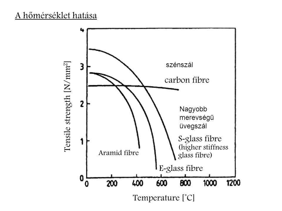 A h ő mérséklet hatása szénszál Nagyobb merevségű üvegszál