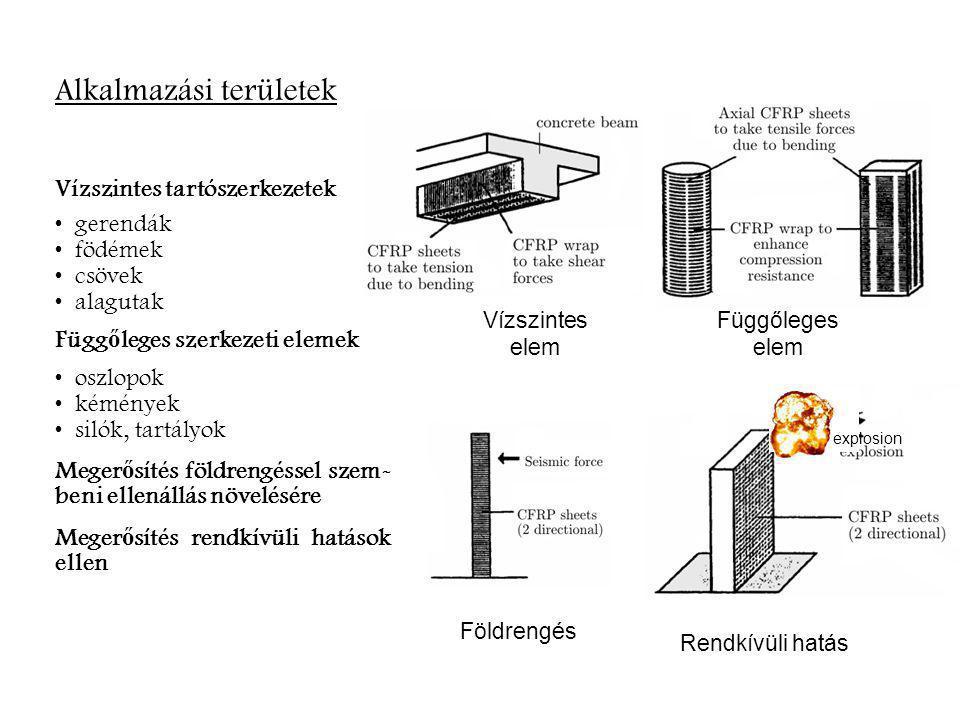 Alkalmazási területek Vízszintes elem Függőleges elem Földrengés Rendkívüli hatás explosion Vízszintes tartószerkezetek gerendák födémek csövek alagut
