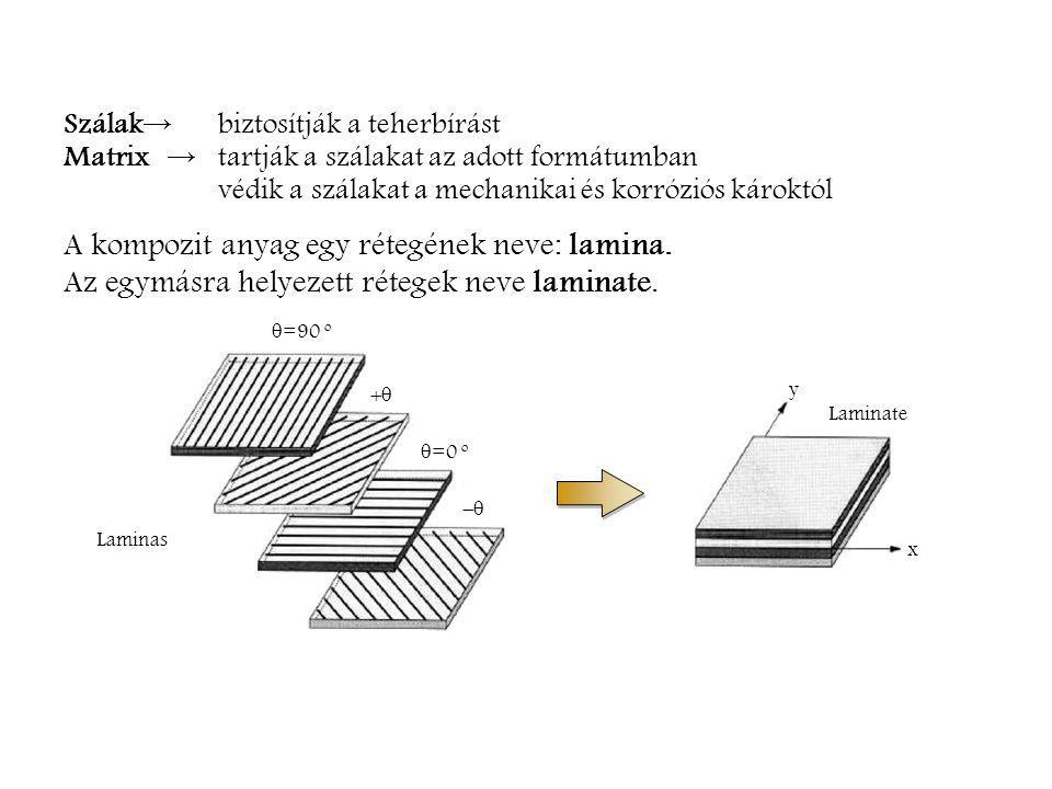 Szálak → biztosítják a teherbírást Matrix → tartják a szálakat az adott formátumban védik a szálakat a mechanikai és korróziós károktól A kompozit anyag egy rétegének neve: lamina.
