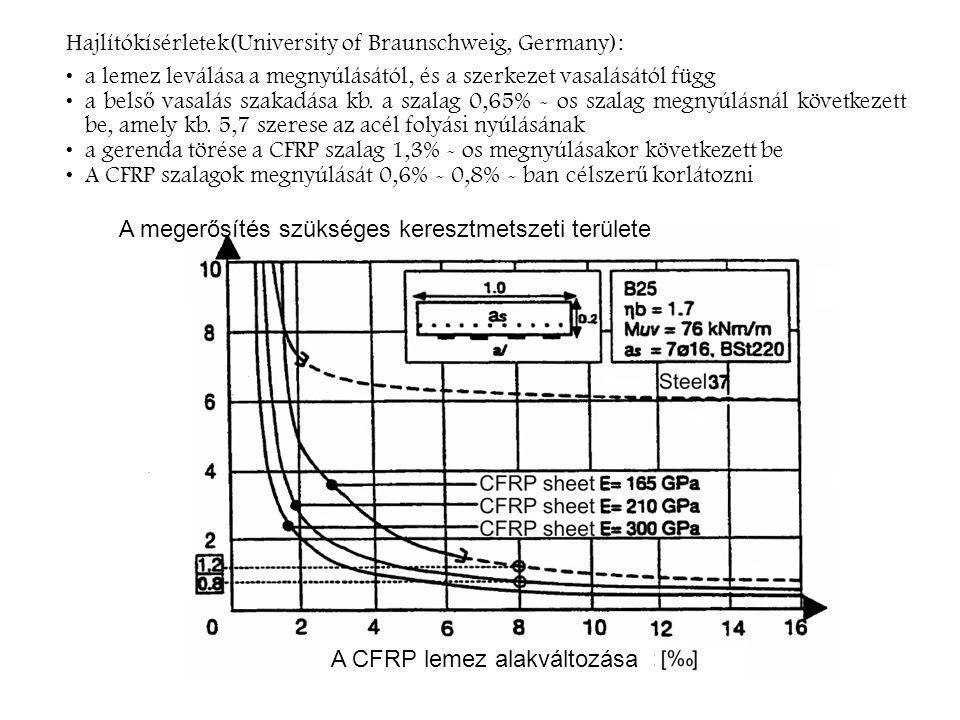 Hajlítókísérletek(University of Braunschweig, Germany): a lemez leválása a megnyúlásától, és a szerkezet vasalásától függ a bels ő vasalás szakadása kb.