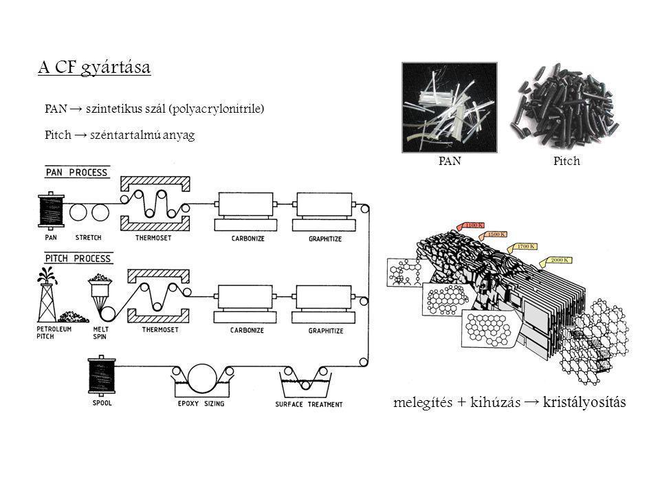 PAN → szintetikus szál (polyacrylonitrile) melegítés + kihúzás → kristályosítás Pitch → széntartalmú anyag A CF gyártása PANPitch