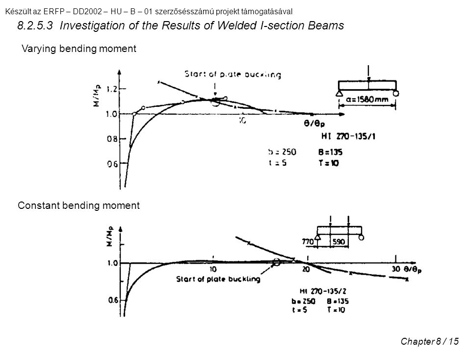 Készült az ERFP – DD2002 – HU – B – 01 szerzősésszámú projekt támogatásával Chapter 8 / 15 8.2.5.3 Investigation of the Results of Welded I-section Beams Varying bending moment Constant bending moment