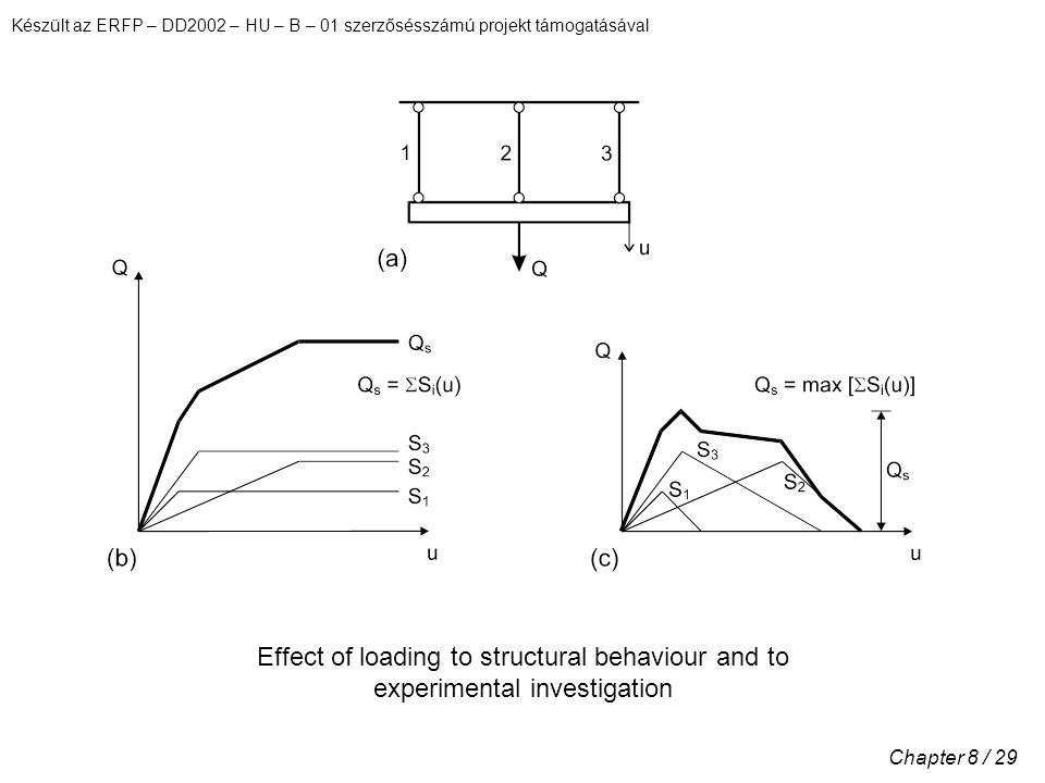 Készült az ERFP – DD2002 – HU – B – 01 szerzősésszámú projekt támogatásával Chapter 8 / 29 Effect of loading to structural behaviour and to experimental investigation